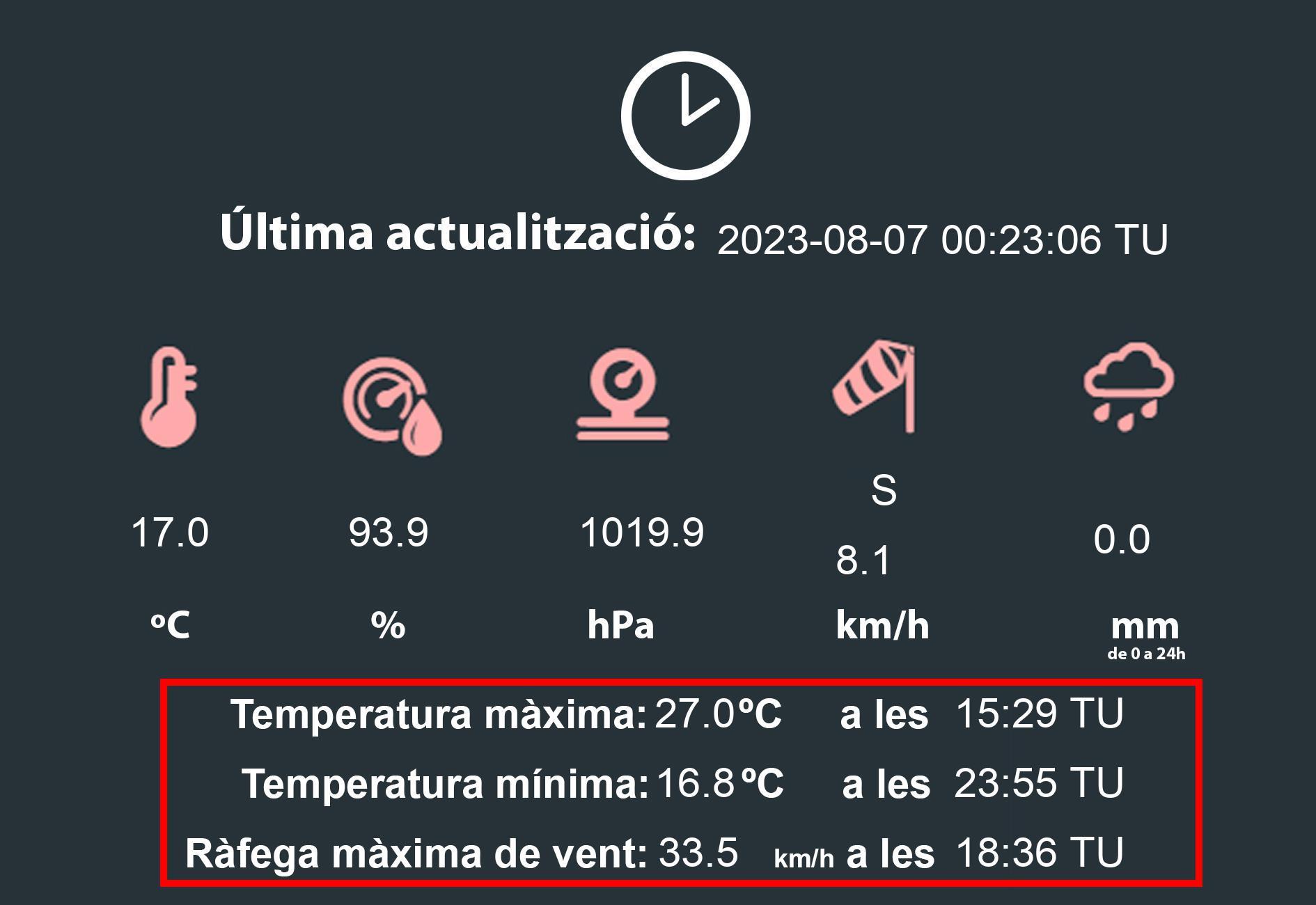 L'horari està expressat en temps universal TU A l'hivern cal sumar una hora i a l'estiu cal sumar dues hores. La temperatura màxima i la temperatura mínima està mesurada de 07h a 07h TU.