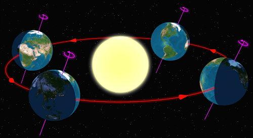 Com es mou la Terra al voltant del Sistema Solar?